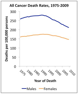 A line graph showing changes in deaths due to cancer from 1975-2009 with men in blue and women in yellow