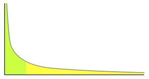 Line graph with parabolic line and shading beneath it showing long tail on far right of graph with long tail region shaded in yellow and higher frequencies on right shaded in light green