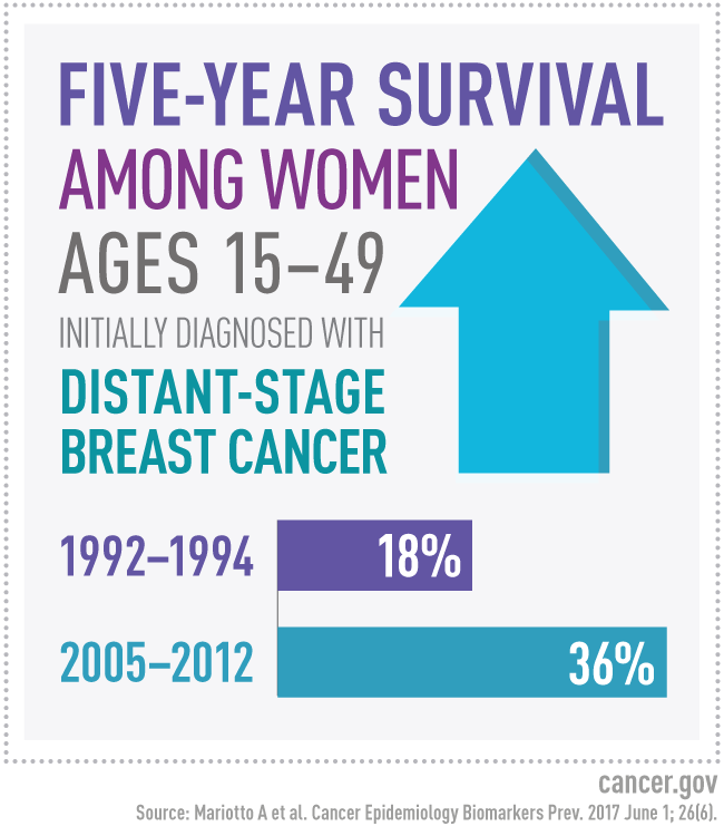 Five year survival among women ages 15 - 49 has increased 50% since 1992